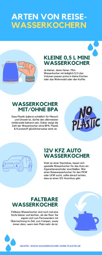 Infografik zu Reisewasserkochern